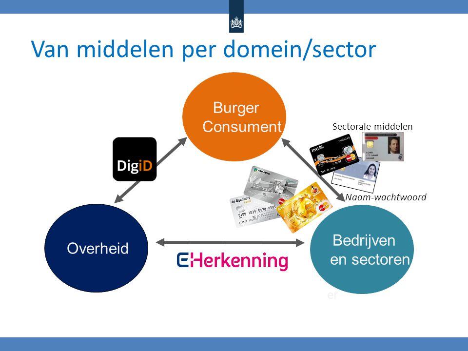 Overheid Burger Consument Naam-wachtwoord Van middelen per domein/sector Ondernem er Bedrijven en sectoren Sectorale middelen