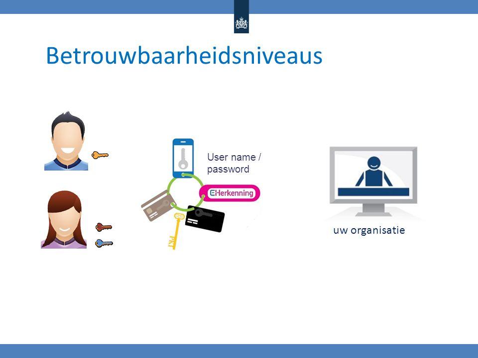 Betrouwbaarheidsniveaus User name / password uw organisatie