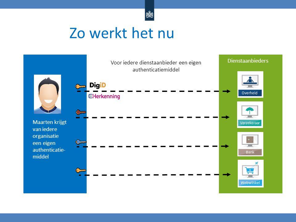 Maarten krijgt van iedere organisatie een eigen authenticatie- middel Dienstaanbieders Zo werkt het nu Voor iedere dienstaanbieder een eigen authenticatiemiddel