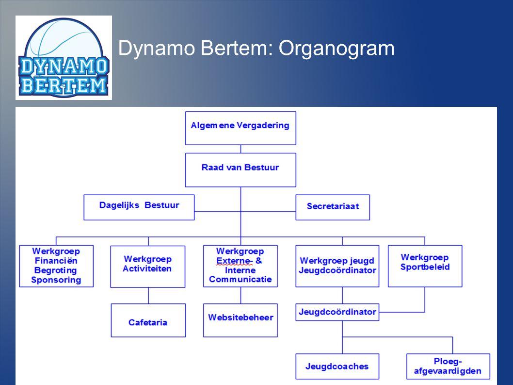 Dynamo Bertem wil een sportvereniging zijn die kinderen en jongeren de kansen biedt om door middel van basketbal zichzelf maximaal te ontplooien Intentie Dynamo 1