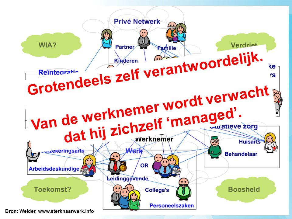 Bron: Welder, www.sterknaarwerk.info Grotendeels zelf verantwoordelijk.
