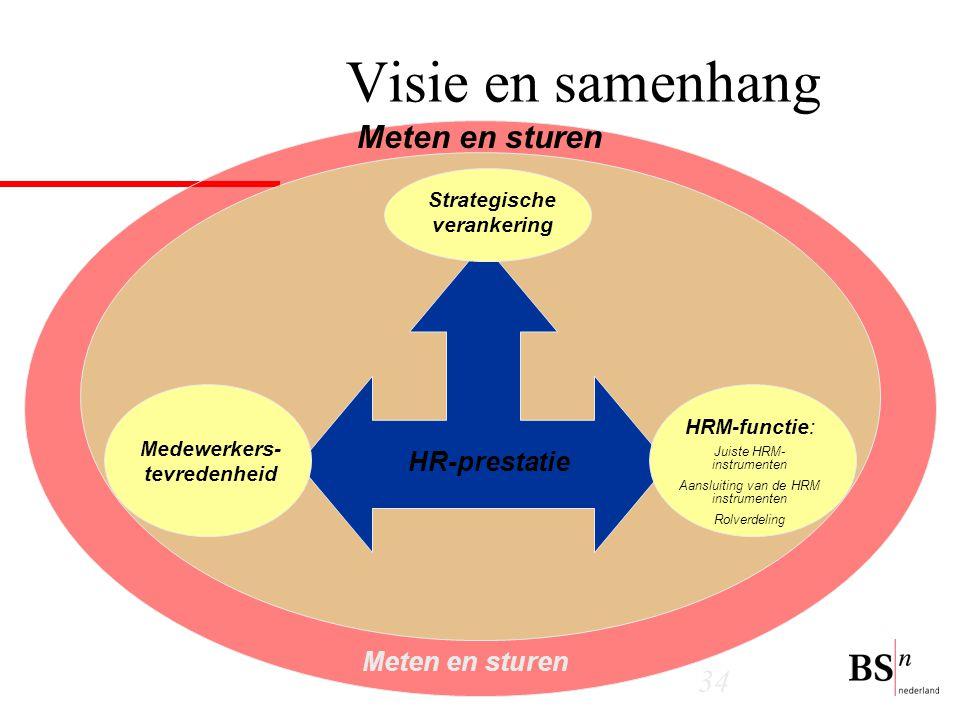 34 Strategische verankering HRM-functie: Juiste HRM- instrumenten Aansluiting van de HRM instrumenten Rolverdeling HR-prestatie Meten en sturen Visie en samenhang Medewerkers- tevredenheid Meten en sturen