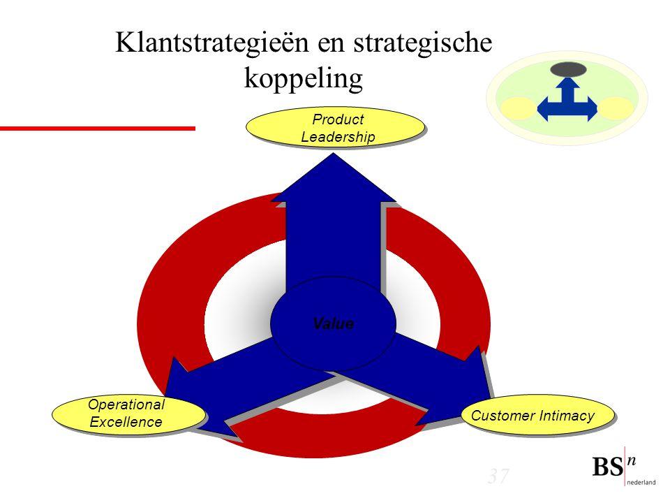 37 Klantstrategieën en strategische koppeling Value Operational Excellence Product Leadership Customer Intimacy