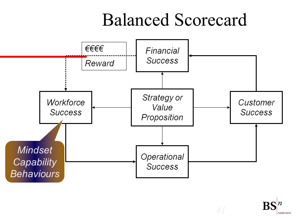 41 Balanced Scorecard Financial Success Customer Success Operational Success Workforce Success Strategy or Value Proposition €€€€ Reward Mindset Capability Behaviours