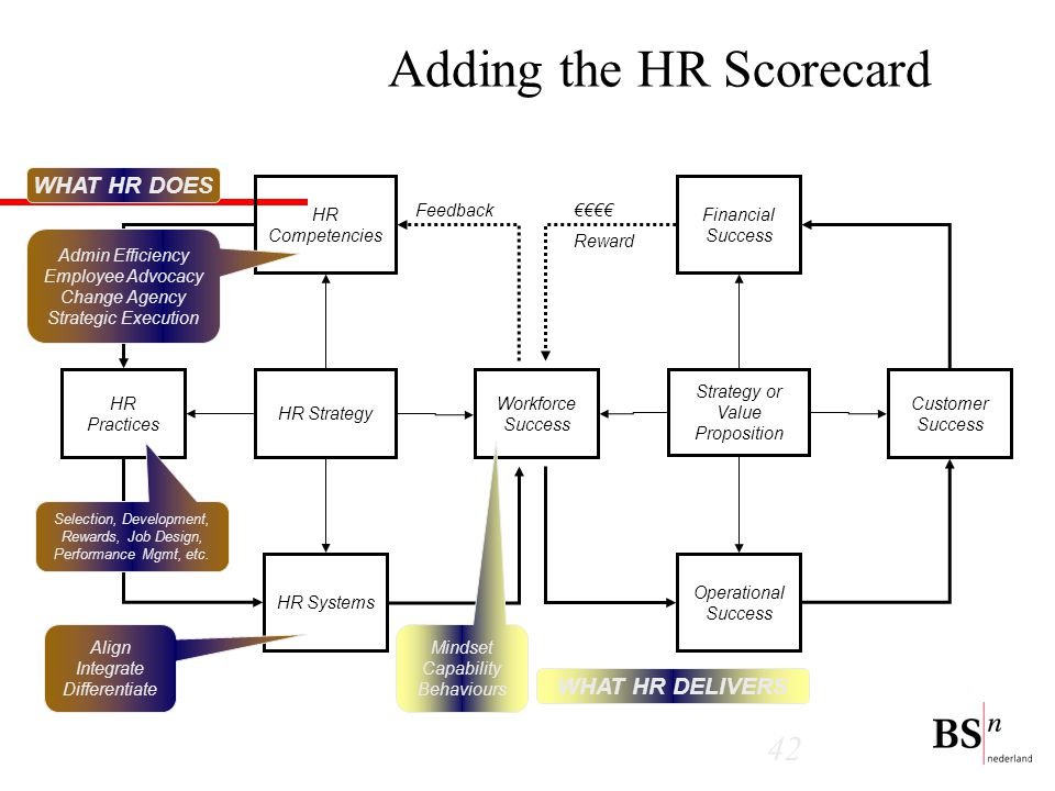 42 Adding the HR Scorecard Financial Success Customer Success Operational Success Workforce Success Strategy or Value Proposition €€€€ Reward HR Competencies HR Systems HR Practices HR Strategy Feedback Admin Efficiency Employee Advocacy Change Agency Strategic Execution Selection, Development, Rewards, Job Design, Performance Mgmt, etc.