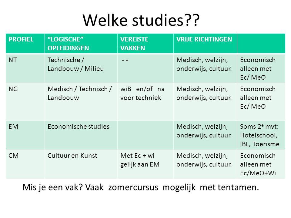Welke studies?.