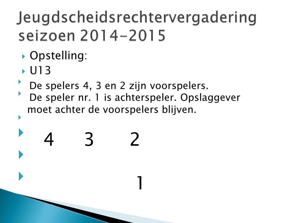  Opstelling:  U13  De spelers 4, 3 en 2 zijn voorspelers.