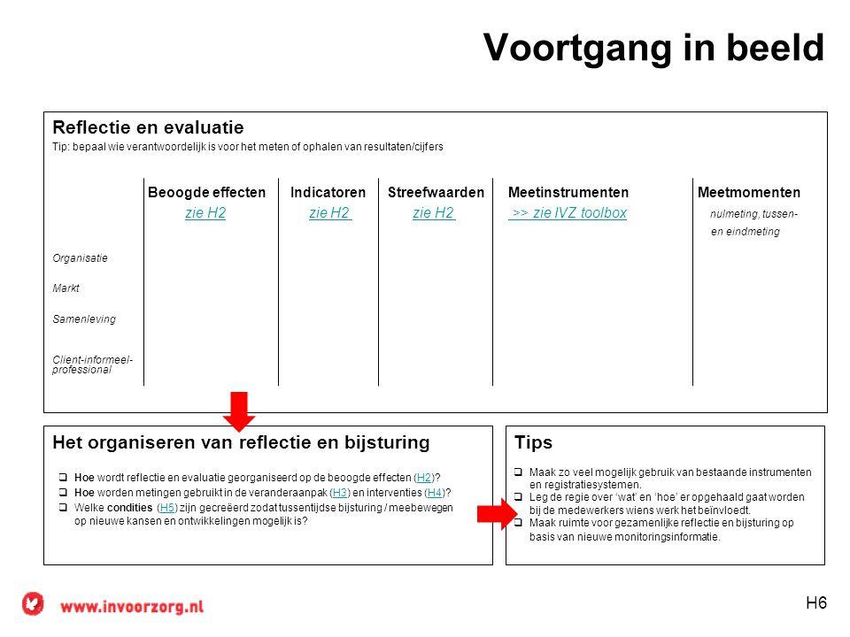 Voortgang in beeld Reflectie en evaluatie Tip: bepaal wie verantwoordelijk is voor het meten of ophalen van resultaten/cijfers Beoogde effecten Indicatoren Streefwaarden Meetinstrumenten Meetmomenten zie H2 zie H2 zie H2 >> zie IVZ toolbox nulmeting, tussen-zie H2 zie H2 >> zie IVZ toolbox en eindmeting Organisatie Markt Samenleving Client-informeel- professional Het organiseren van reflectie en bijsturing H6 Tips  Maak zo veel mogelijk gebruik van bestaande instrumenten en registratiesystemen.