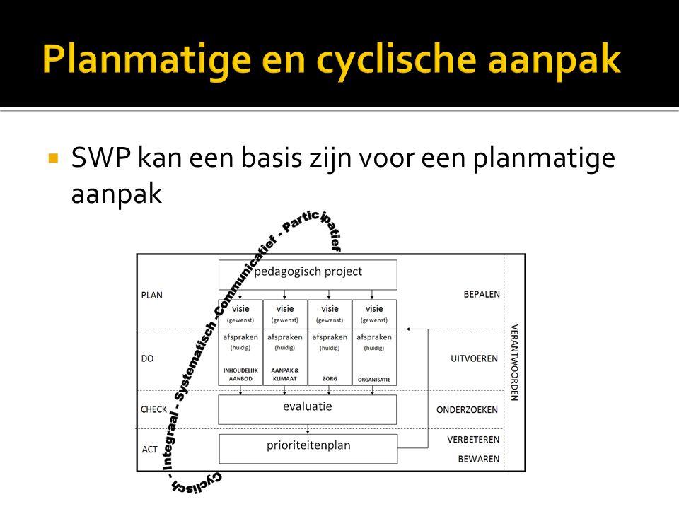  SWP kan een basis zijn voor een planmatige aanpak