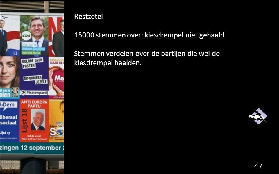 Restzetel 15000 stemmen over: kiesdrempel niet gehaald Stemmen verdelen over de partijen die wel de kiesdrempel haalden.
