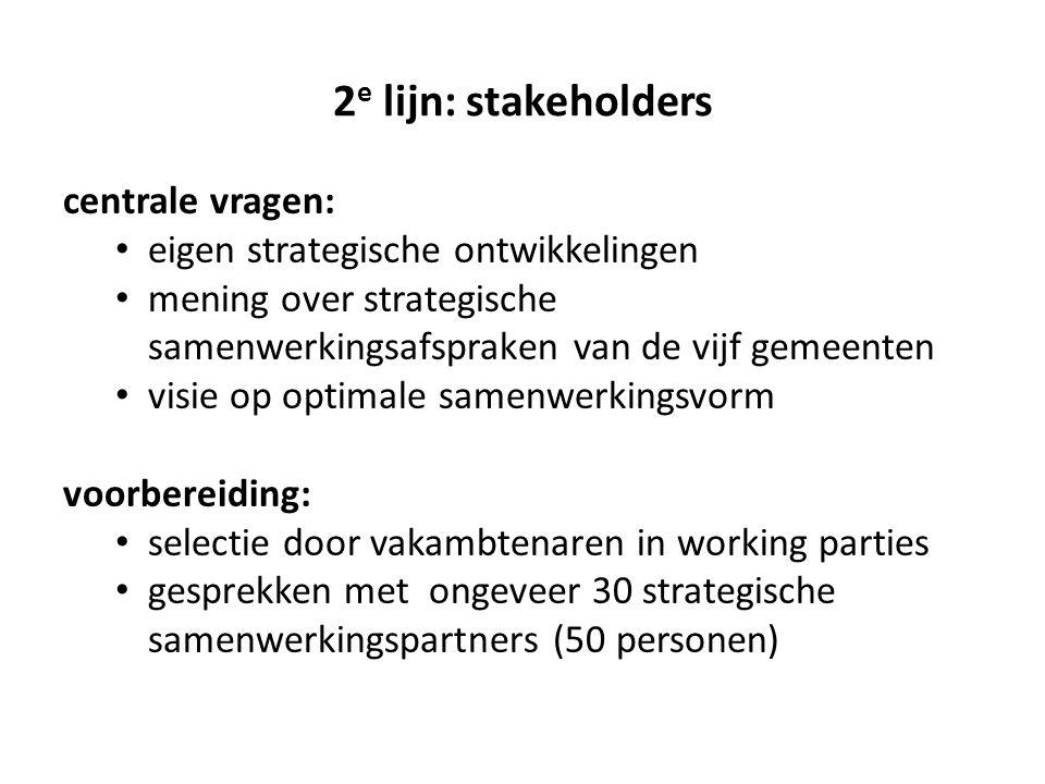2 e lijn: stakeholders (vervolg) Uitkomsten grote belangstelling voor gesprek (in korte tijd) veel waardering voor commitment van gemeenten aan samenwerking met één stem spreken samenhang en eigen identiteit van gebied honoreren zo goed als eenstemmigheid in begrenzing gebied (de vijf) – soms ook Katwijk zichtbaar worden naast de (grotere) buren/steden strategische rol opeisen oproep tot fusie of oproep tot organiseren van bovenlokale aanspreekbaarheid