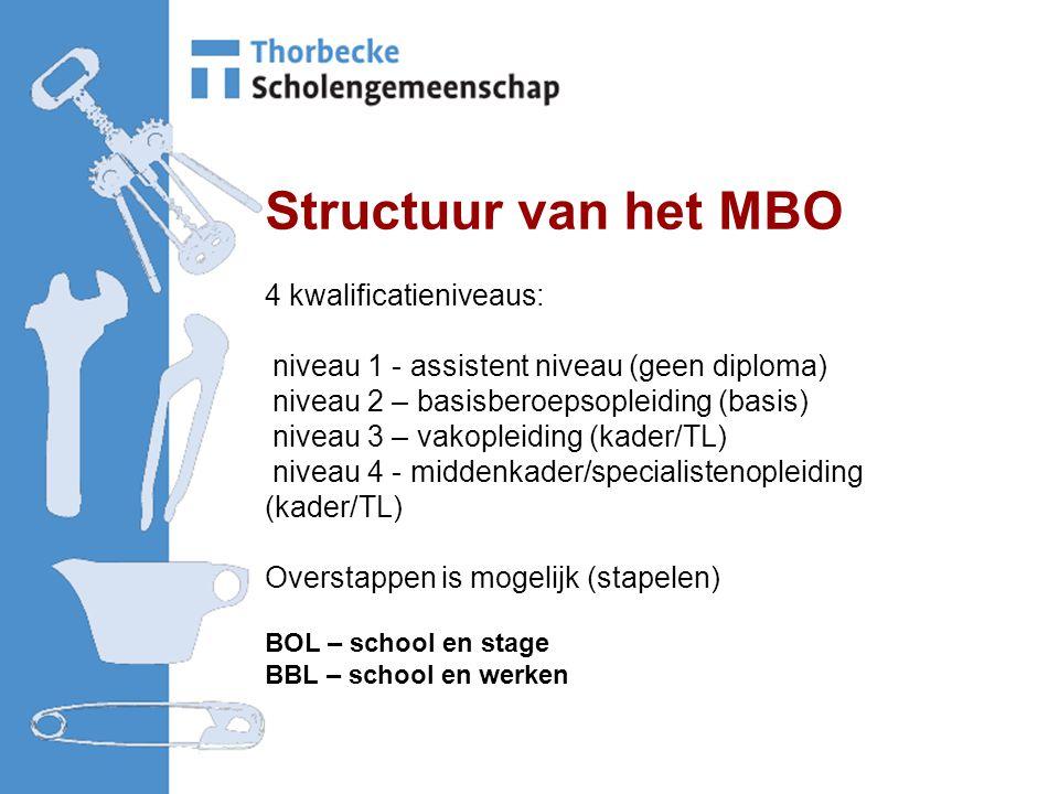 Structuur van het MBO 4 kwalificatieniveaus: niveau 1 - assistent niveau (geen diploma) niveau 2 – basisberoepsopleiding (basis) niveau 3 – vakopleiding (kader/TL) niveau 4 - middenkader/specialistenopleiding (kader/TL) Overstappen is mogelijk (stapelen) BOL – school en stage BBL – school en werken