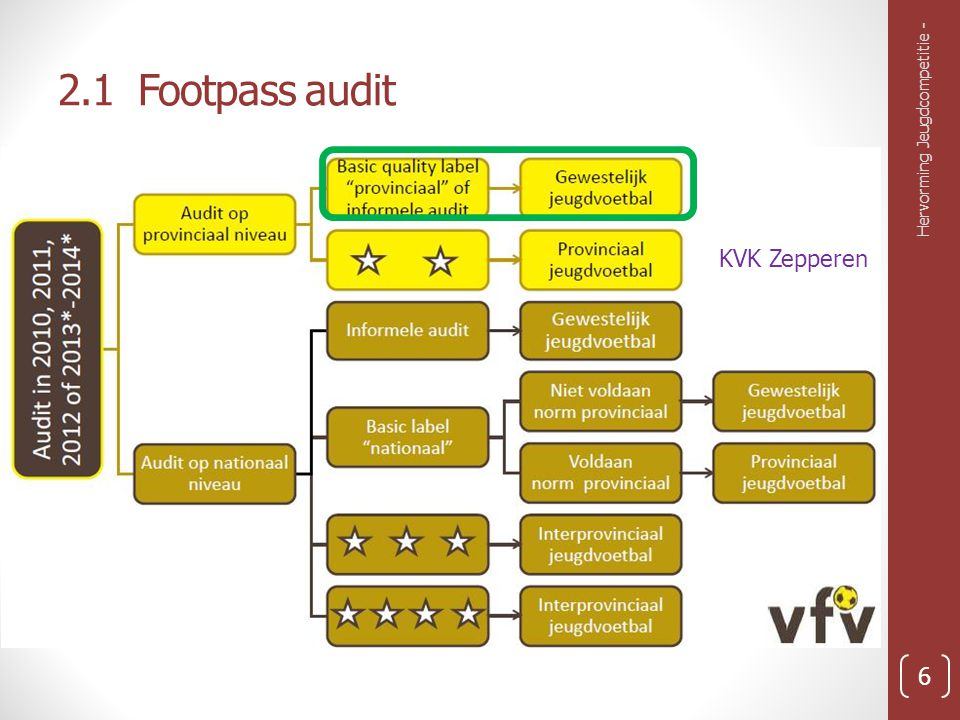 2.1 Footpass audit Hervorming Jeugdcompetitie - 6 KVK Zepperen