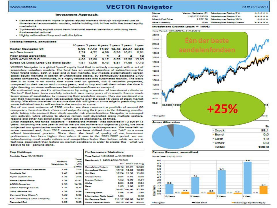 22/11/2014 27 +25% Één der beste aandelenfondsen