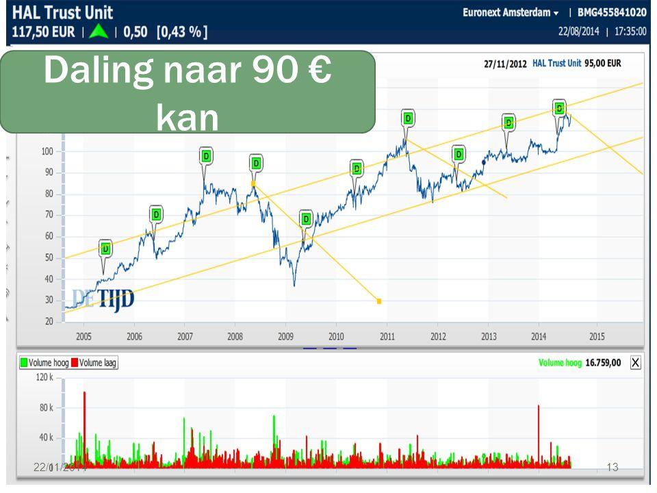 22/11/2014 13 Daling naar 90 € kan
