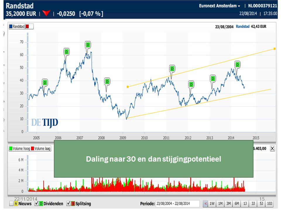 22/11/2014 15 Daling naar 30 en dan stijgingpotentieel