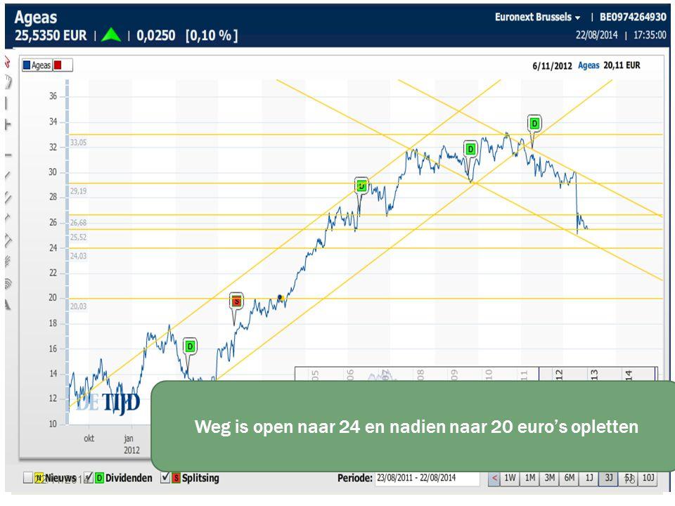 22/11/2014 19 Hausse potentieel aanwezig na deze daling !! Speculatief,,naar max 2,5 euro