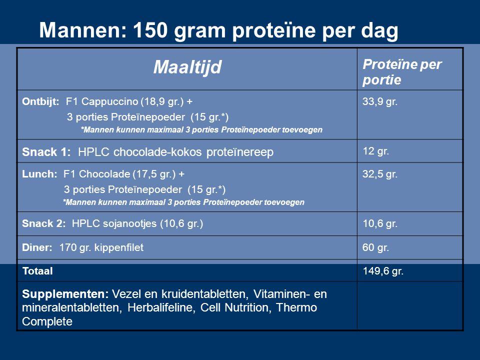 Mannen: 150 gram proteïne per dag Maaltijd Proteïne per portie Ontbijt: F1 Cappuccino (18,9 gr.) + 3 porties Proteïnepoeder (15 gr.*) *Mannen kunnen m