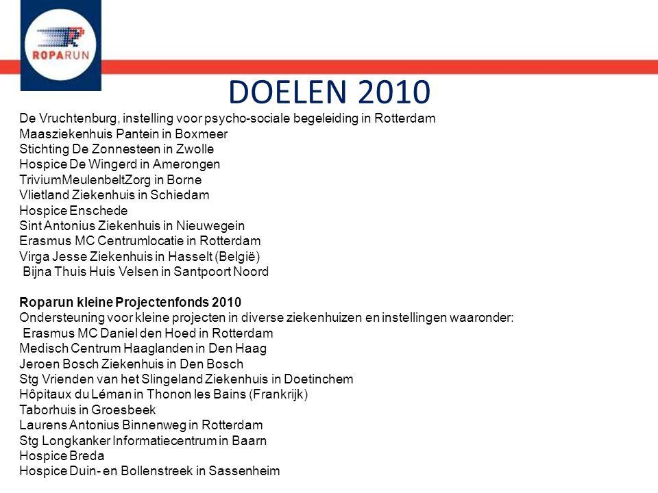 DOELEN 2010 De Vruchtenburg, instelling voor psycho-sociale begeleiding in Rotterdam Maasziekenhuis Pantein in Boxmeer Stichting De Zonnesteen in Zwol