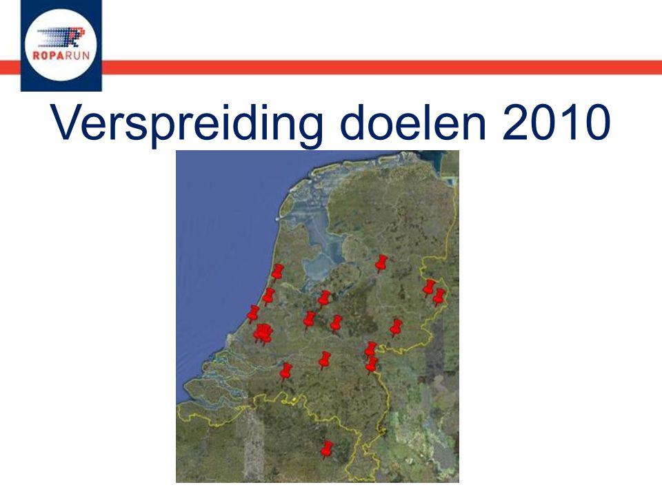 Verspreiding doelen 2010