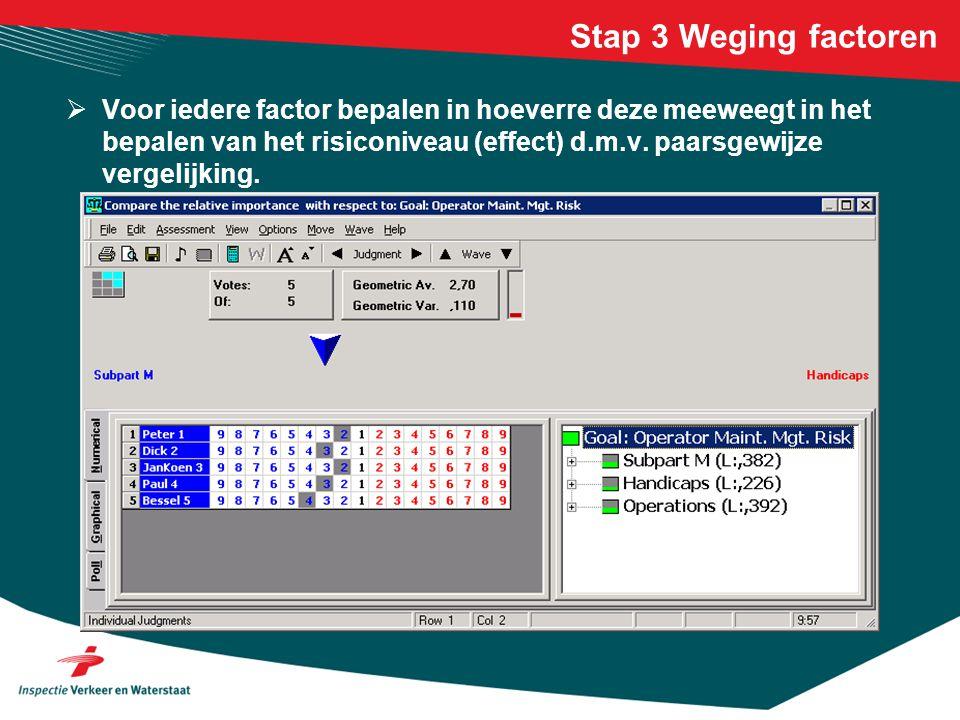 Stap 3 Weging factoren  Voor iedere factor bepalen in hoeverre deze meeweegt in het bepalen van het risiconiveau (effect) d.m.v. paarsgewijze vergeli