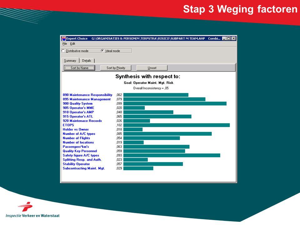 Stap 3 Weging factoren