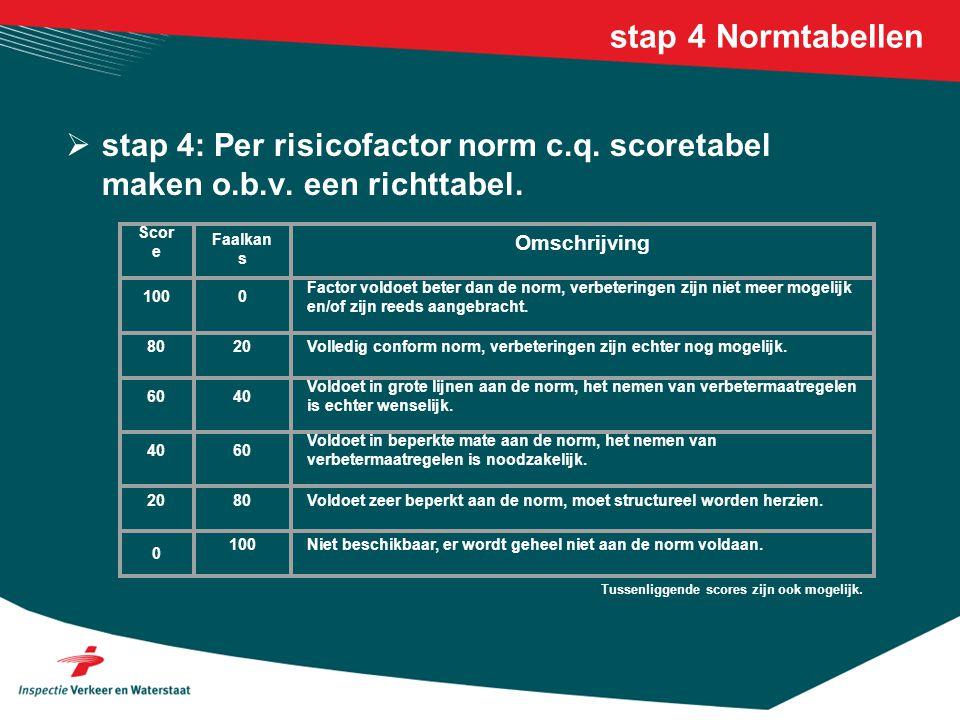 stap 4 Normtabellen  stap 4: Per risicofactor norm c.q. scoretabel maken o.b.v. een richttabel. Scor e Faalkan s Omschrijving 1000 Factor voldoet bet