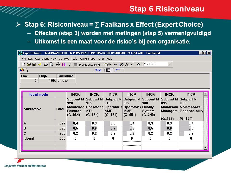 Stap 6 Risiconiveau  Stap 6: Risiconiveau = ∑ Faalkans x Effect (Expert Choice) –Effecten (stap 3) worden met metingen (stap 5) vermenigvuldigd –Uitk