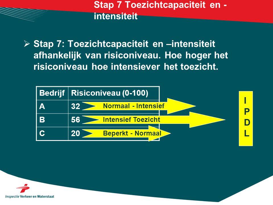 Stap 7 Toezichtcapaciteit en - intensiteit  Stap 7: Toezichtcapaciteit en –intensiteit afhankelijk van risiconiveau. Hoe hoger het risiconiveau hoe i
