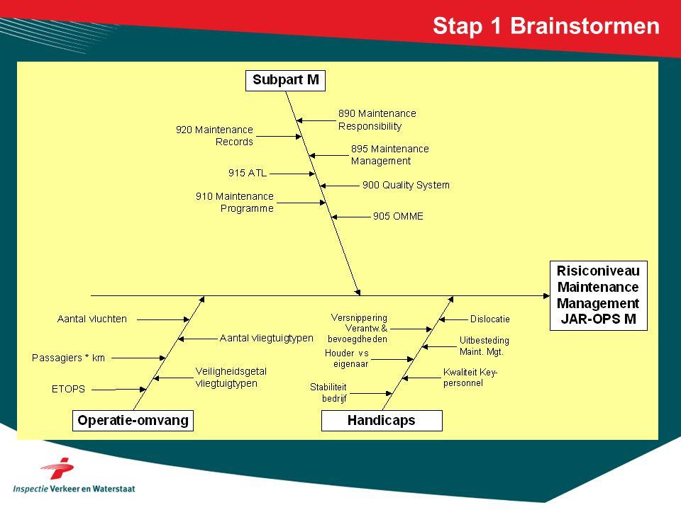 Stap 1 Brainstormen