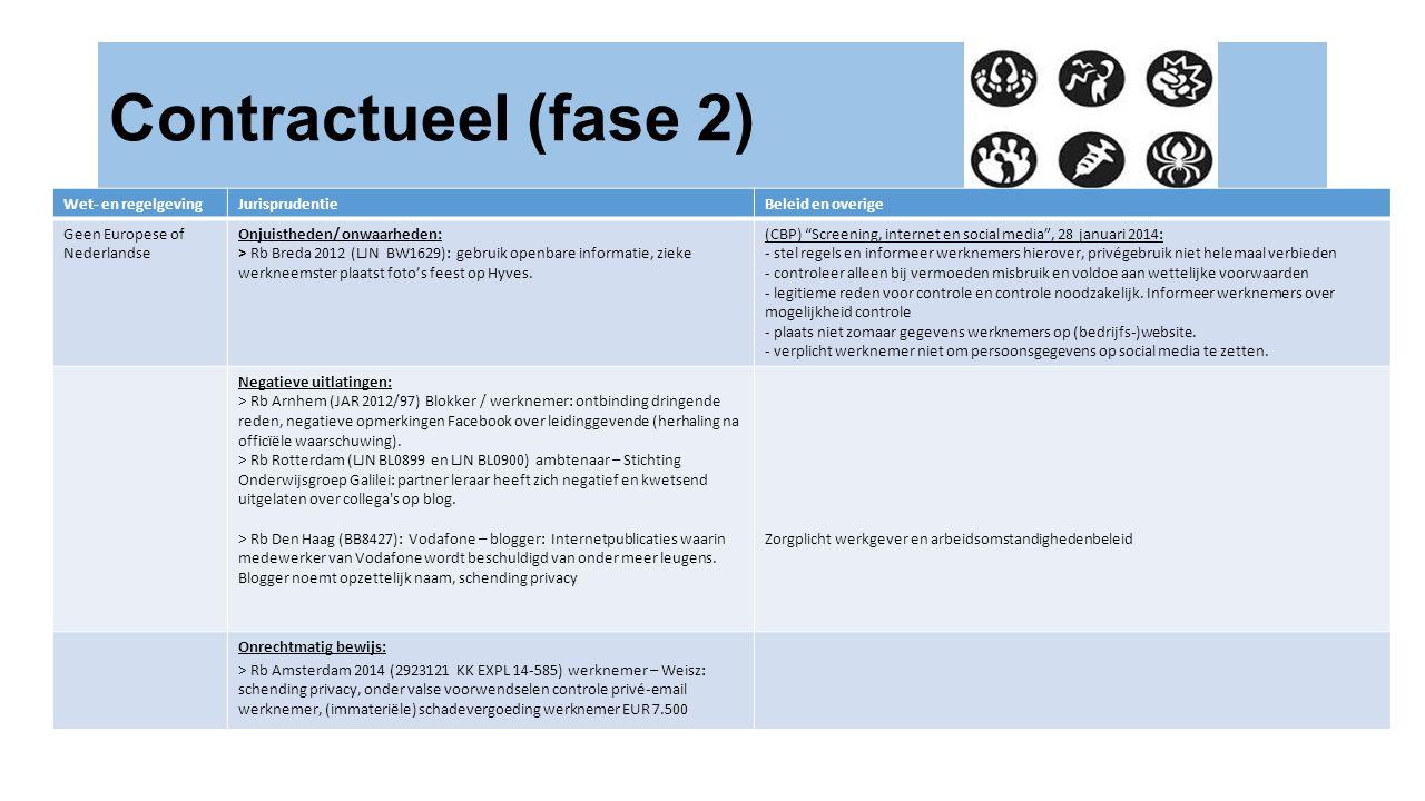 Wet- en regelgevingJurisprudentieBeleid en overige Geen Europese of Nederlandse Onjuistheden/ onwaarheden: > Rb Breda 2012 (LJN BW1629): gebruik openbare informatie, zieke werkneemster plaatst foto's feest op Hyves.