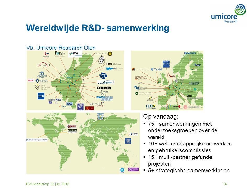 EWI-Workshop 22 juni 201214 Wereldwijde R&D- samenwerking Op vandaag:  75+ samenwerkingen met onderzoeksgroepen over de wereld  10+ wetenschappelijk