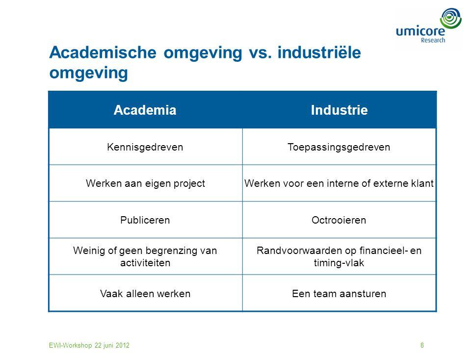 EWI-Workshop 22 juni 20128 Academische omgeving vs. industriële omgeving AcademiaIndustrie KennisgedrevenToepassingsgedreven Werken aan eigen projectW