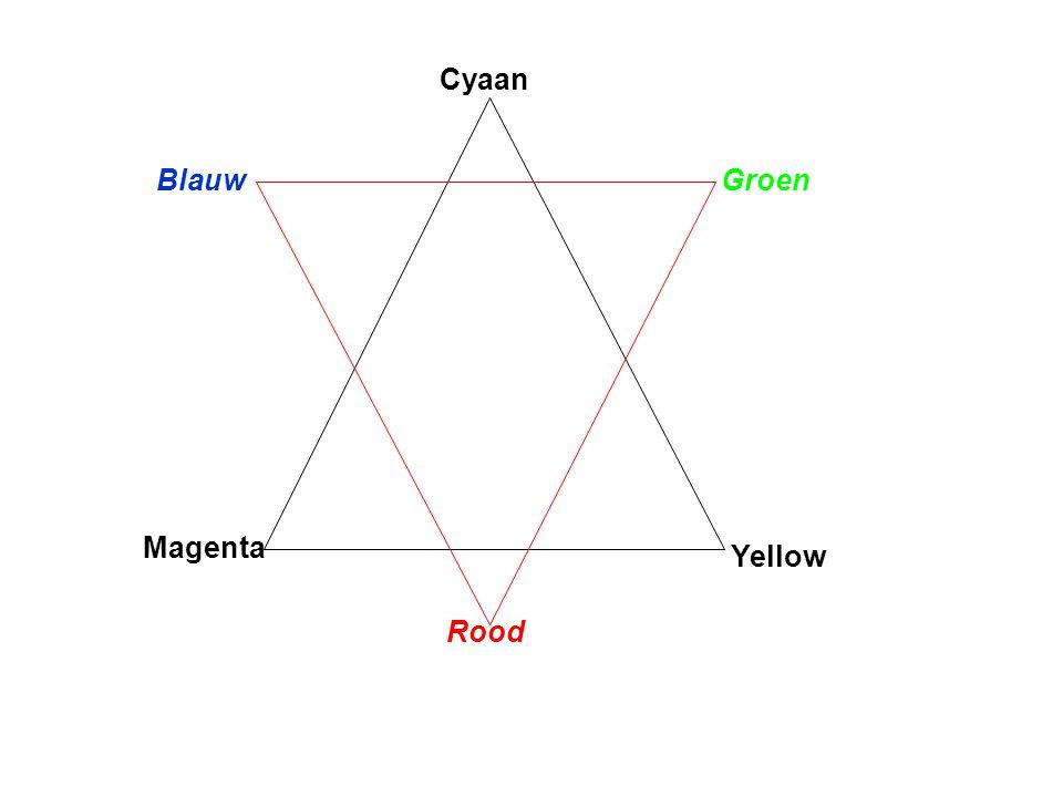 Cyaan Magenta Yellow Rood GroenBlauw
