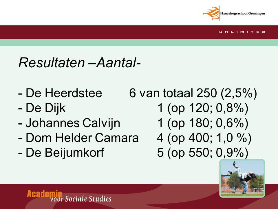 Resultaten –Aantal- - De Heerdstee 6 van totaal 250 (2,5%) - De Dijk 1 (op 120; 0,8%) - Johannes Calvijn 1 (op 180; 0,6%) - Dom Helder Camara4 (op 400