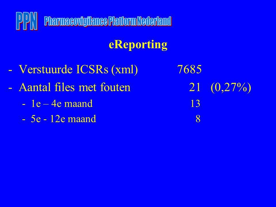 eReporting -Verstuurde ICSRs (xml) 7685 -Aantal files met fouten 21 (0,27%) -1e – 4e maand 13 -5e - 12e maand 8