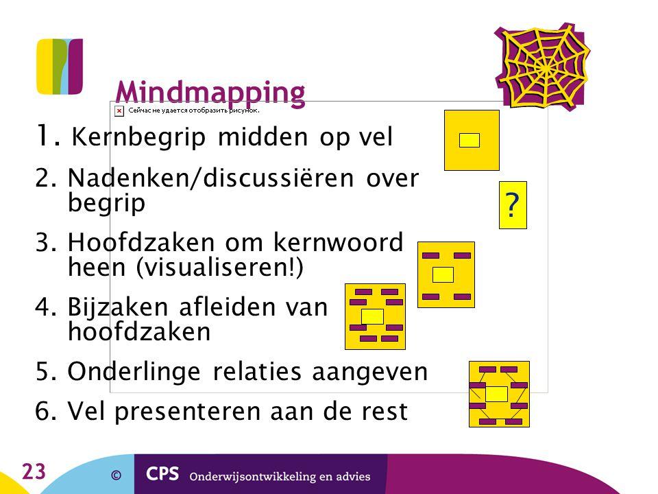 23 Mindmapping 1. Kernbegrip midden op vel 2. Nadenken/discussiëren over begrip 3. Hoofdzaken om kernwoord heen (visualiseren!) 4. Bijzaken afleiden v