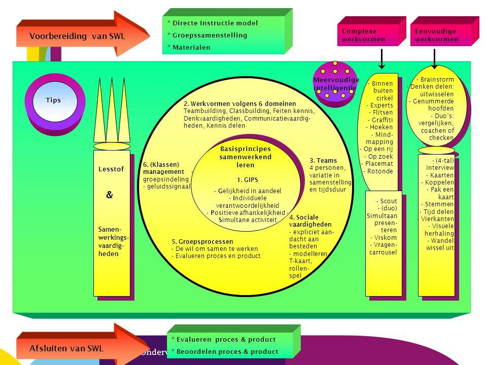 5 Lesstof Samen- werkings- vaardig- heden & Tips Basisprincipes samenwerkend leren 1. GIPS - Gelijkheid in aandeel - Individuele verantwoordelijkheid
