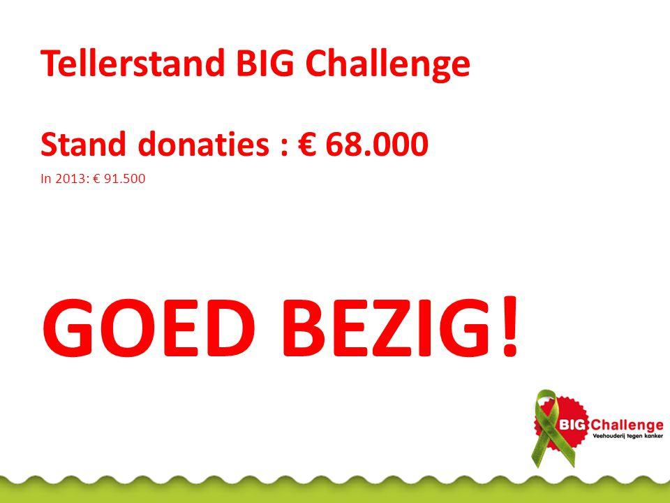 Tellerstand BIG Challenge Stand donaties : € 68.000 In 2013: € 91.500 GOED BEZIG!