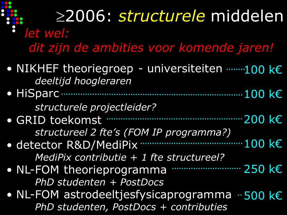 2006: structurele middelen NIKHEF theoriegroep - universiteiten deeltijd hoogleraren HiSparc structurele projectleider.