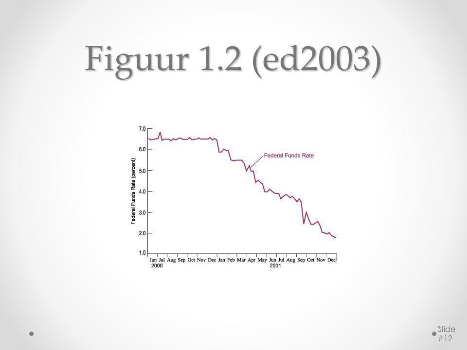 Figuur 1.2 (ed2003) Slide #12