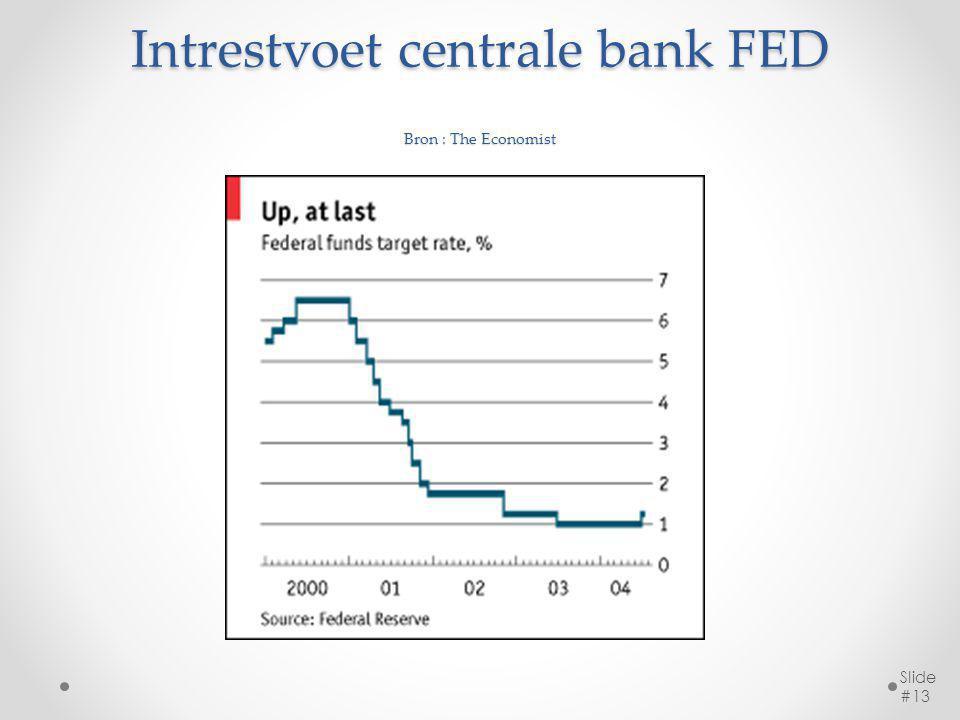 Fig 1.3 Begrotingstekort Slide #14