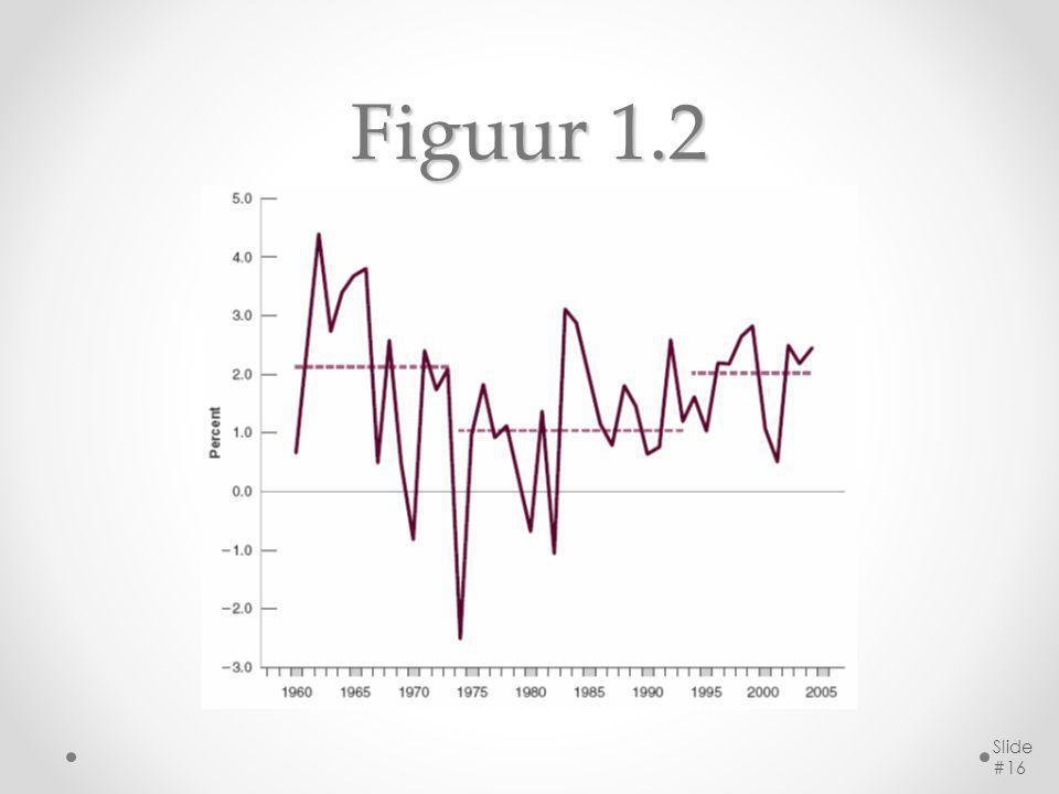 Figuur 1.2 Slide #16
