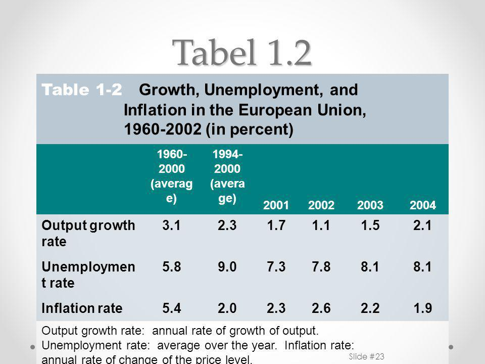 Tabel 1.2 Table 1-2 Growth, Unemployment, and Inflation in the European Union, 1960-2002 (in percent) 1960- 2000 (averag e) 1994- 2000 (avera ge) 2001200220032004 Output growth rate 3.12.31.71.11.52.1 Unemploymen t rate 5.89.07.37.88.1 Inflation rate5.42.02.32.62.21.9 Output growth rate: annual rate of growth of output.