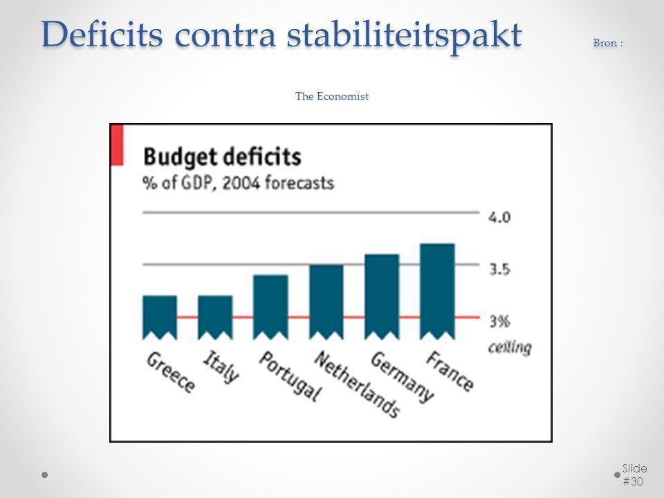 Deficits contra stabiliteitspakt Bron : The Economist Slide #30