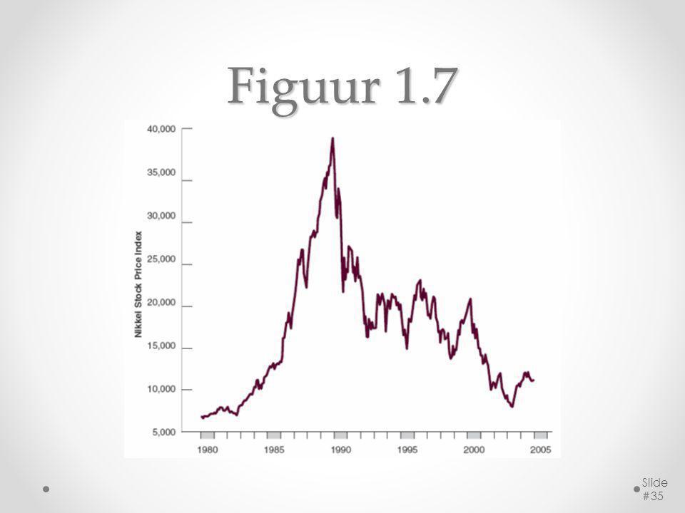 Figuur 1.7 Slide #35