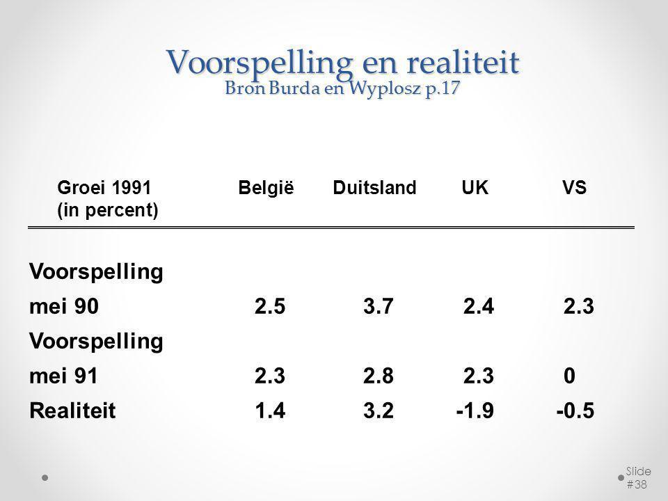 Voorspelling en realiteit Bron Burda en Wyplosz p.17 Slide #38 Groei 1991 BelgiëDuitslandUKVS (in percent) Voorspelling mei 902.53.72.42.3 Voorspelling mei 91 2.32.82.30 Realiteit 1.43.2-1.9-0.5