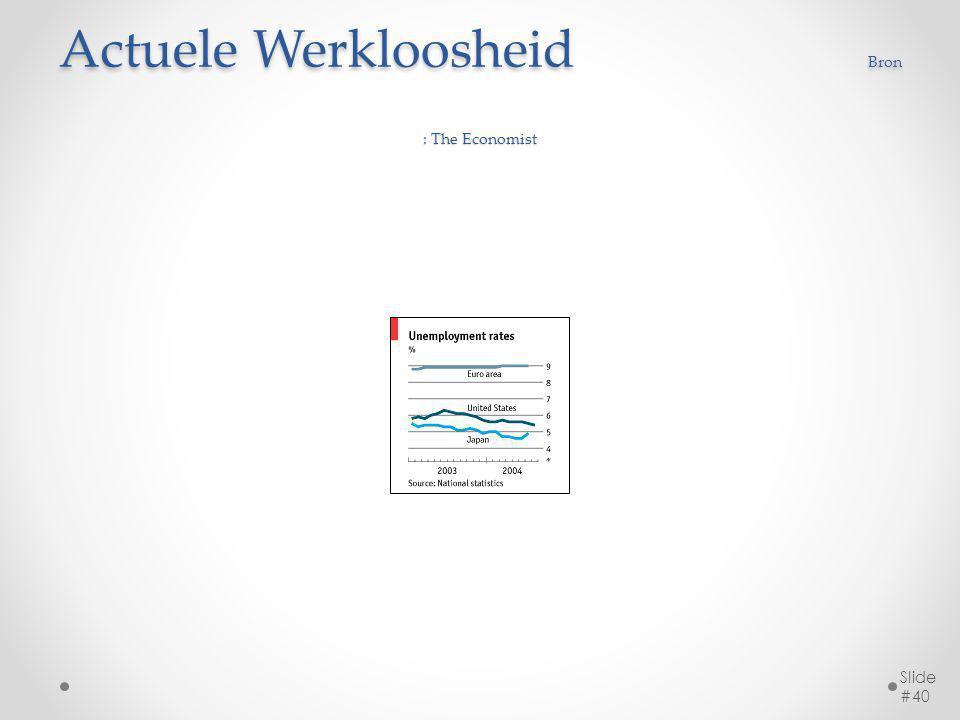 Actuele Werkloosheid Bron : The Economist Slide #40