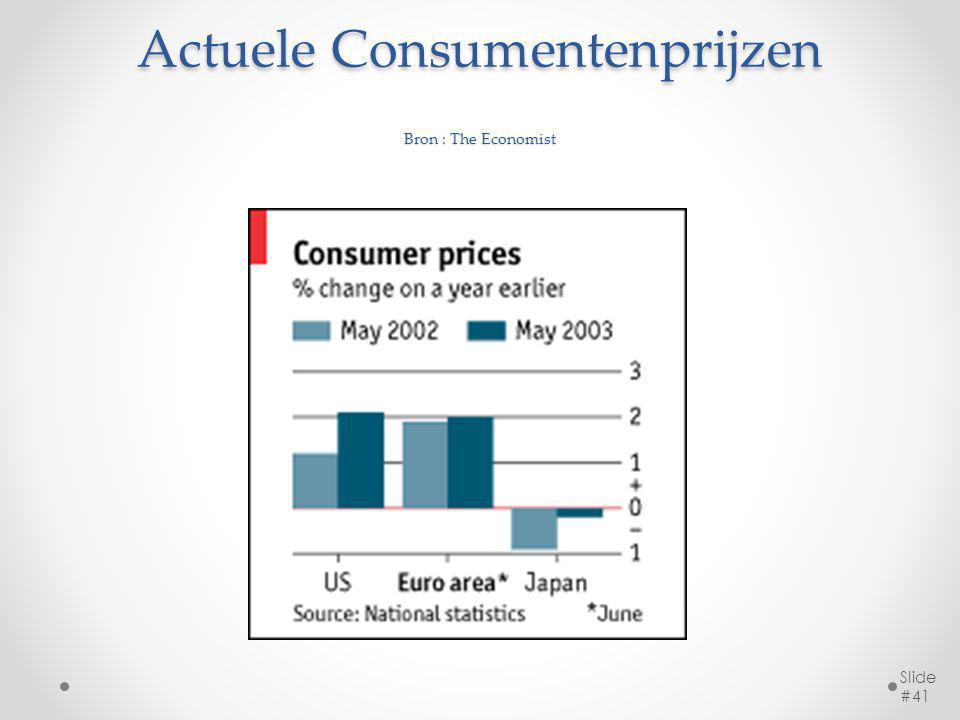 Actuele Consumentenprijzen Bron : The Economist Slide #41