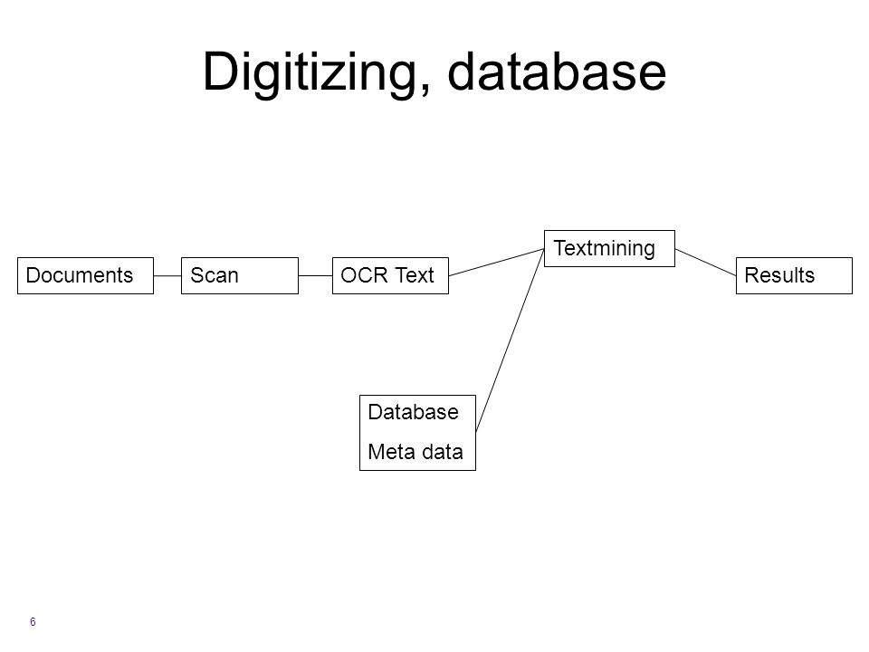 Digitizing, database 6 ScanOCR Text Database Meta data Textmining ResultsDocuments